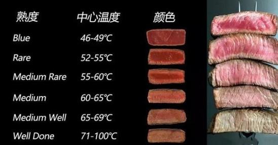牛排熟度vs温度