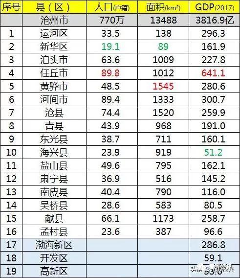任丘gdp_咱任丘上榜2020全国GDP百强县市名单 快看排名多少
