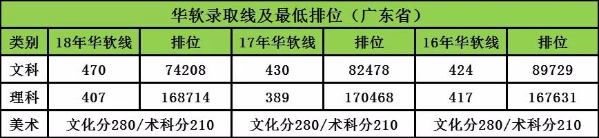 志愿填报指南 | 今年多少分能被广州大学华软学院录取?