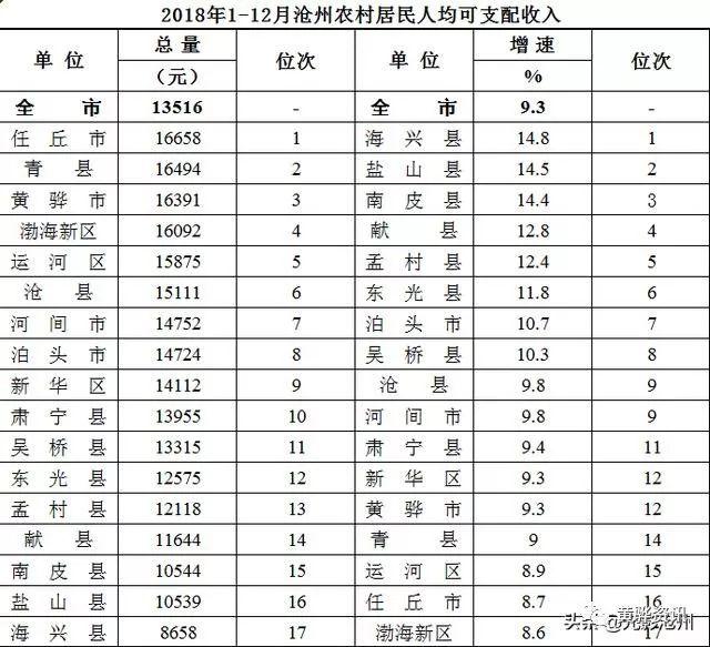 任丘gdp_任丘再创佳绩 沧州地区GDP生产总值排名第一