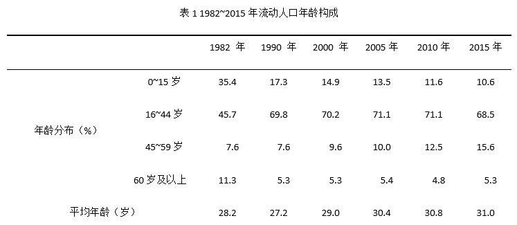 2000年第五次全国人口普查_第五次人口普查图片