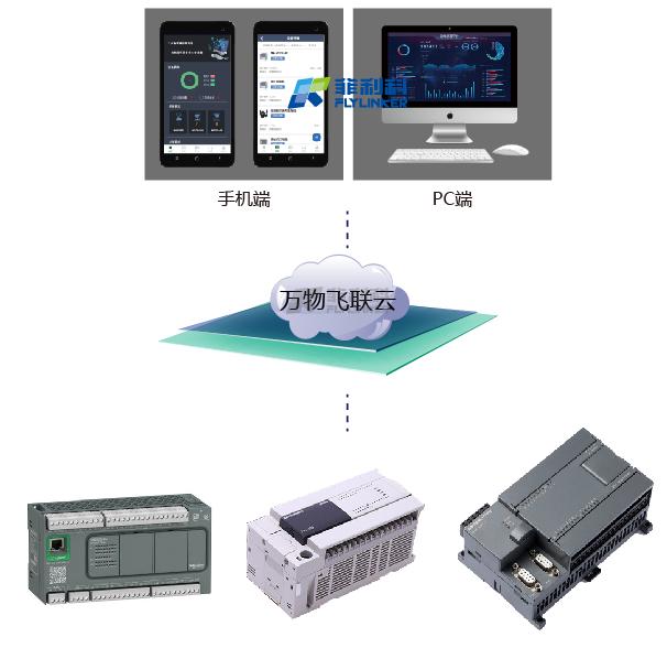 PLC长途监控体系