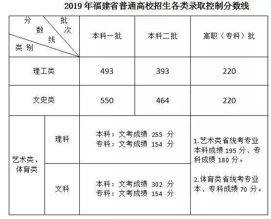福建2019年高考考生成绩分布 本科理工类考生达线85956人