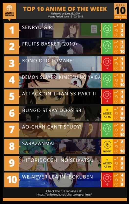 2019年全球动画排行榜_日本 全国书店员推荐漫画2019 榜单公布 咒术回战