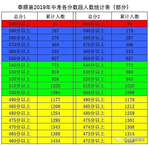 2019年温州中考乐清永嘉瑞安苍南泰顺文成考生分数段出炉!