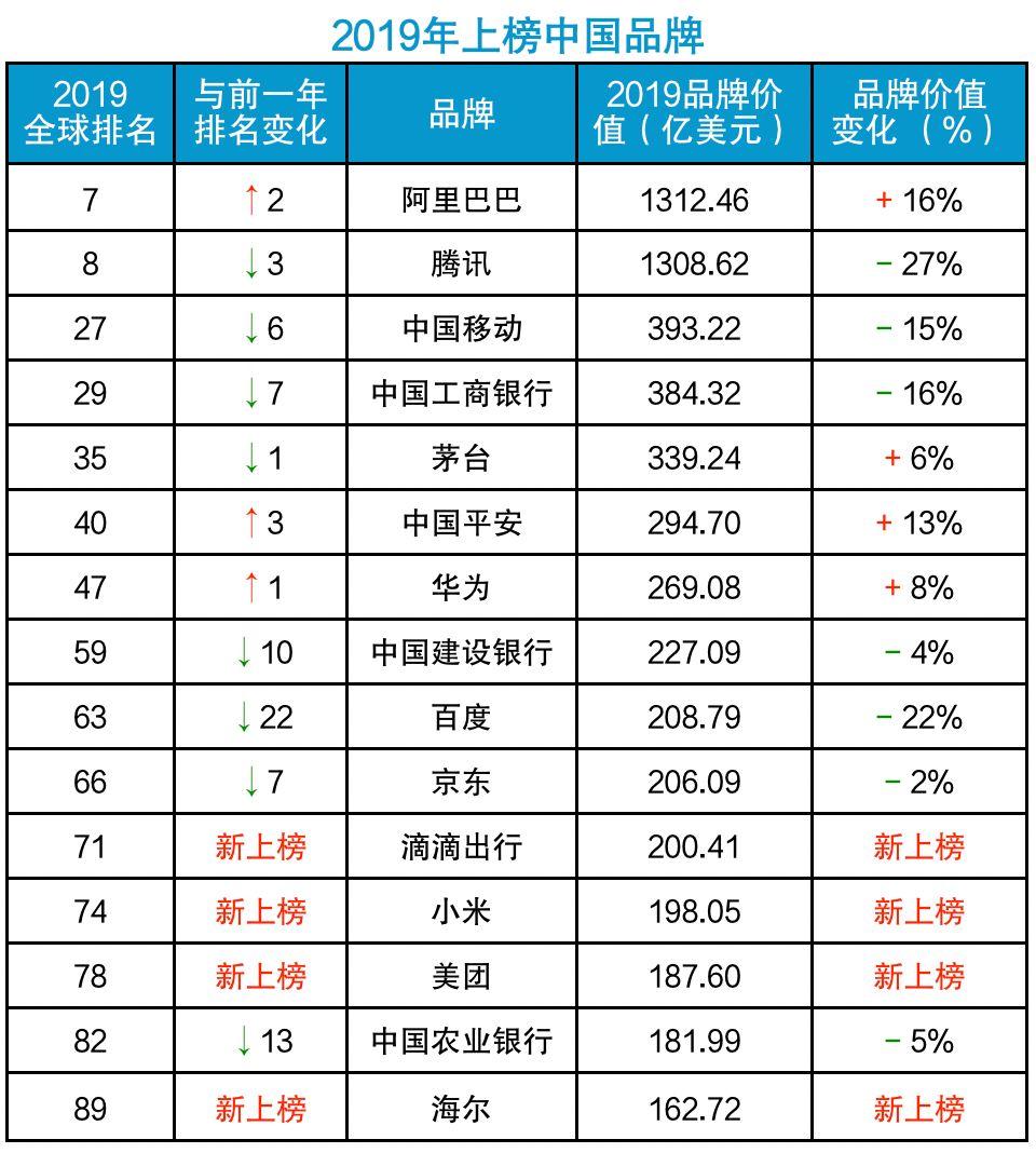 2019年最权z\u0001的排行_国际权威排名2019年中国10大品牌 第1到第10你用过
