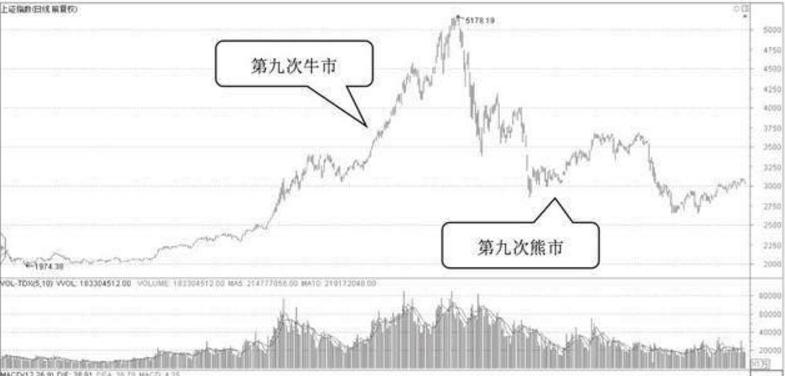 中国股市一共来了几次牛市?分别是哪一年?下