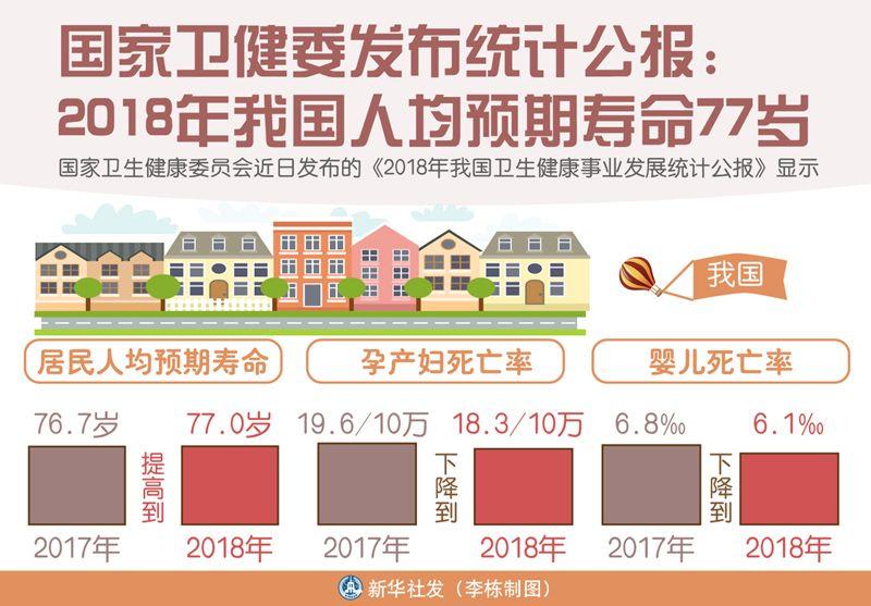 中国人均寿命2017_中国人均寿命变化图