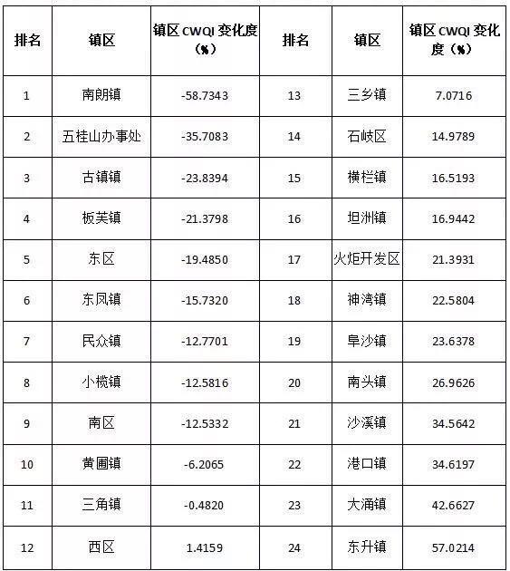 中山市各镇区gdp最新排名_最新 2017年中山24镇区GDP排名出炉 三乡排第几