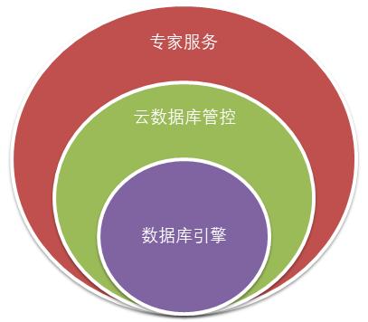 阿里云重磅发布数据库专家服务