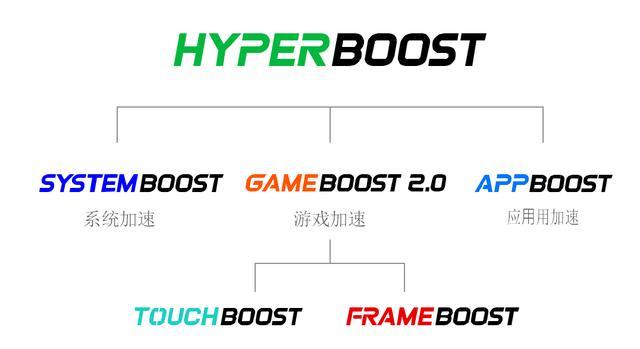 ColorOS正式开放技术,Hyper Boost将融入更多乐享牛牛棋牌,开元棋牌游戏,棋牌现金手机版应用