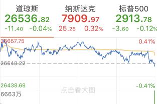 美三大股指涨跌不一 美油收涨2.68% 金价从近6年高点回落