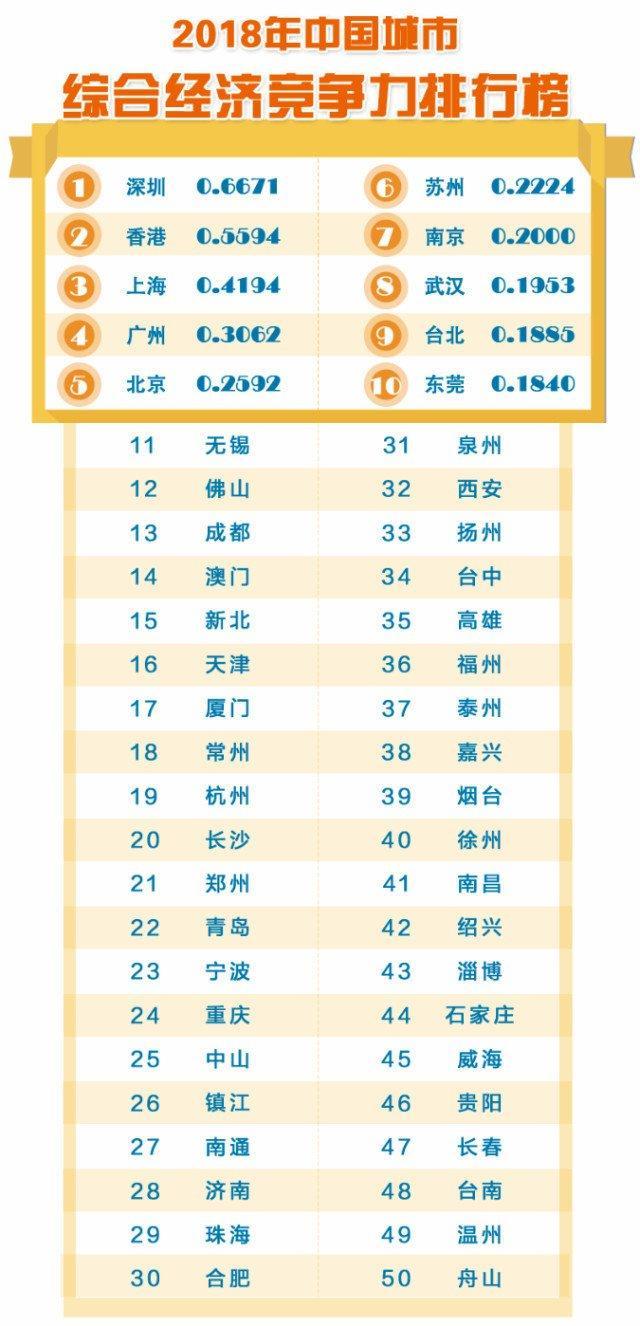 中国城市综合经济竞争力排名