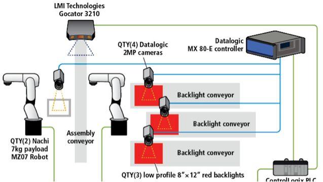 视觉引导的机器人: 机器视觉系统帮助机器人装配单元识别和定位可抓取的零件