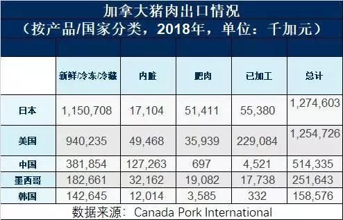 财经 正文  从数量上看,2018年中国 从加拿大进口了28万吨猪肉,为加拿