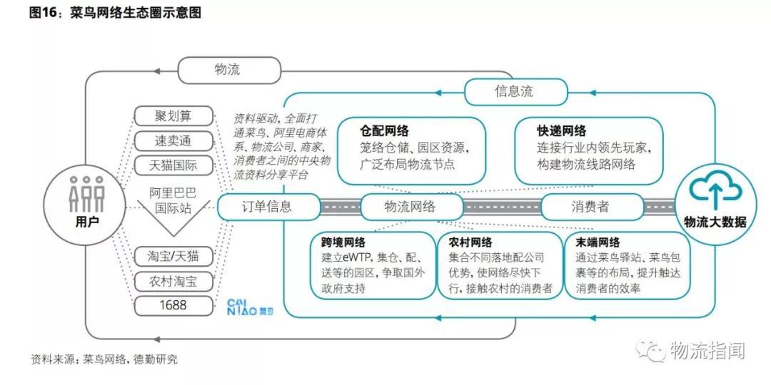中国物流商业模式转型趋势分析:满帮,g7,传化,京东物流,菜鸟网络(下)图片