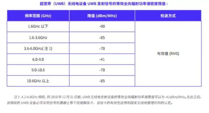 开启千亿级高精度定位市场国内首份UWB市场研究报告正式发布