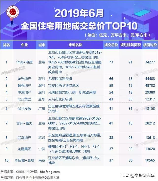 2019房地产排行榜_2019年7月全国房地产微信公众号25强排行榜