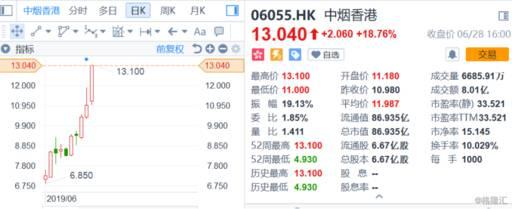 上市以来累涨167%的中烟香港,究竟成色如何