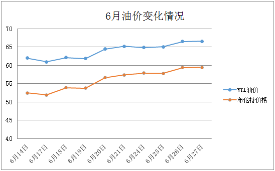 【每日油价】国际油价6月27日上涨