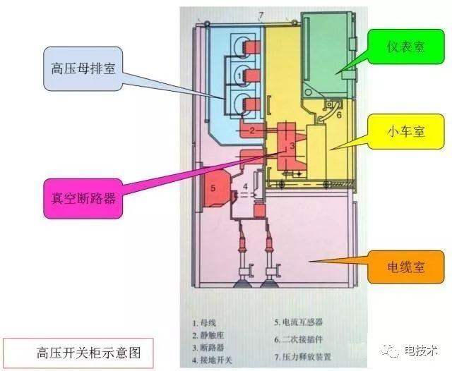 10kv高压开关柜停送电操作 故障判断处理方法详解