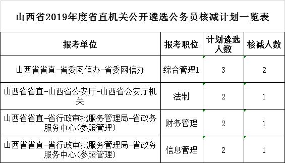 山西职业单位招考 最新宣告公示音信汇总(20190629)
