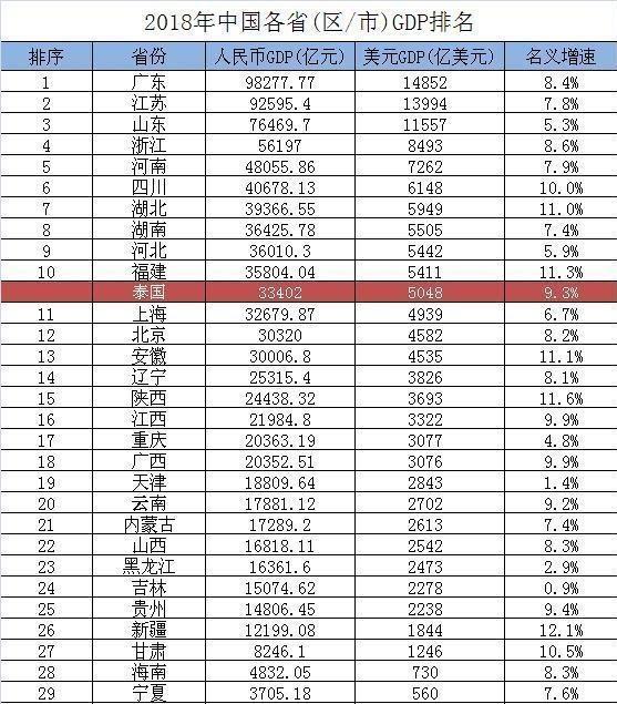 GDP过3500亿美金城市_中国城市gdp排名2020