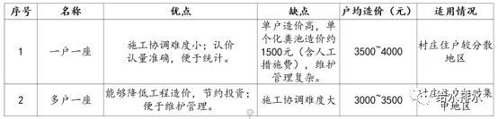 会议报告抢先看  江苏地区农村生活污水治理案例分析与探讨