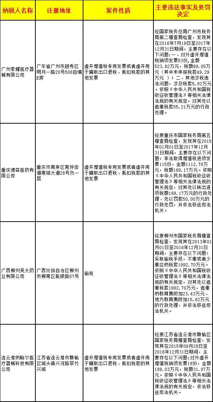 国税总局:21家药企虚开,17家负责人被司法追责!
