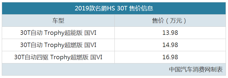 <b>国六排放标准 名爵HS 2.0T售13.98-16.98万</b>