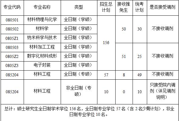 2020华科材料工程考研参考书、历年分数线、备考经验