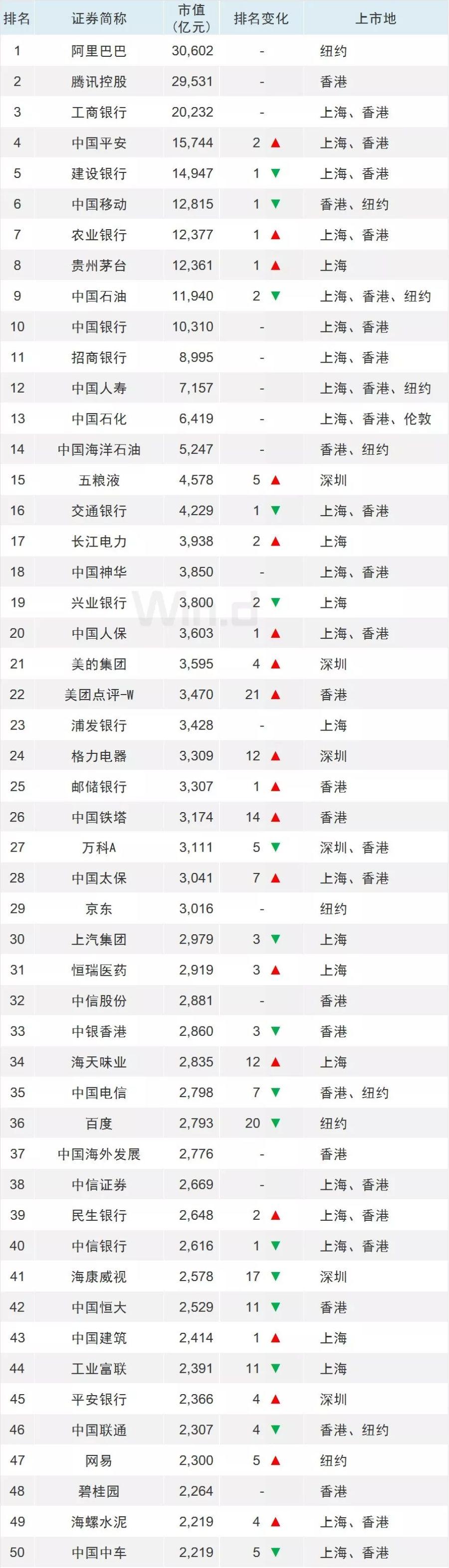 东方雨虹338亿排名第350位,上升71位!中国上市企业上半年市值500强揭晓丨企业
