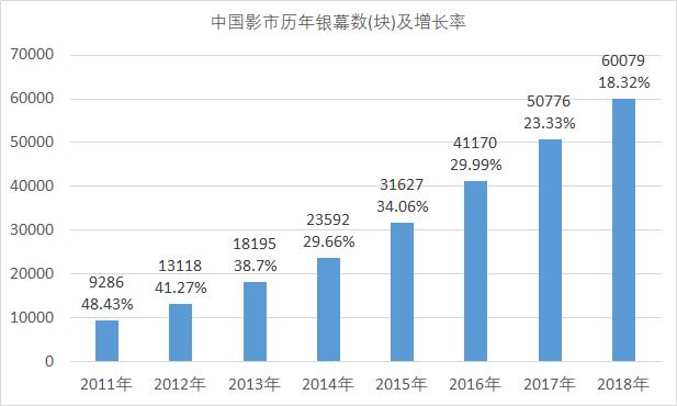 2019上半年影市:票房同比下跌3%,觀影人次下跌10.5%