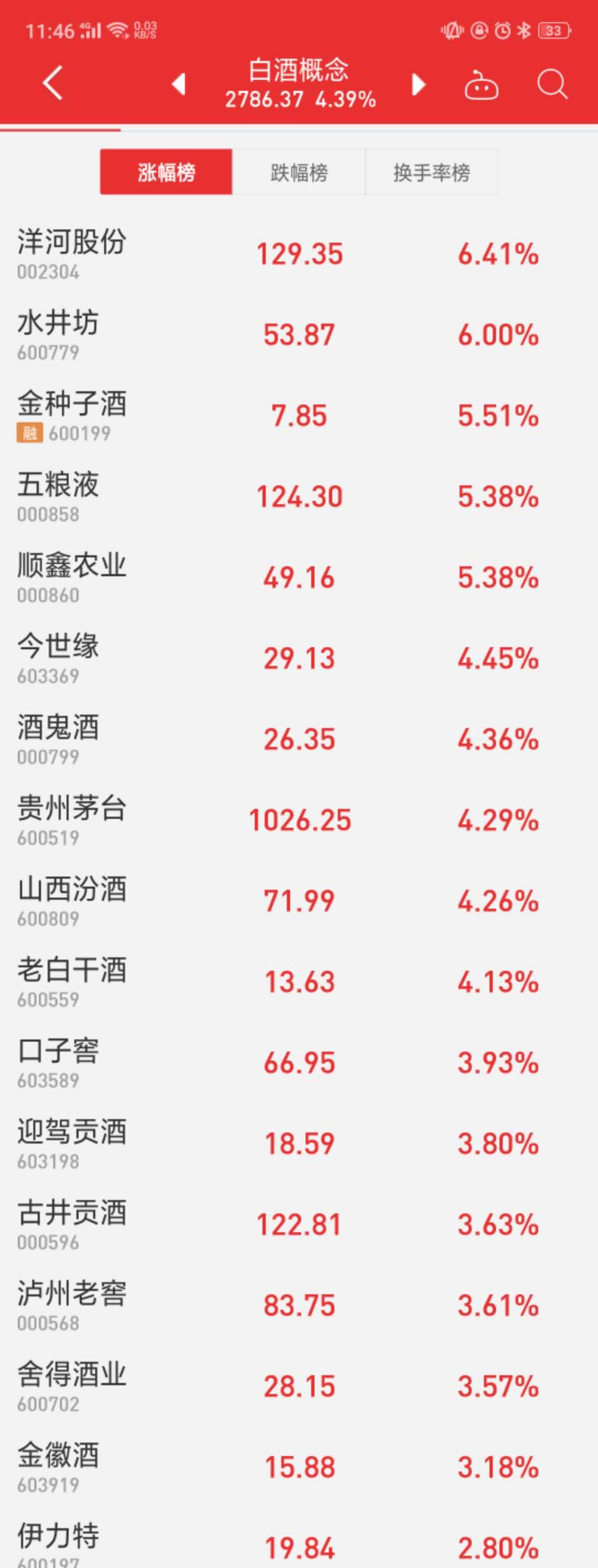 7家酒企股价创新高,贵州茅台总市值跃居A股第四