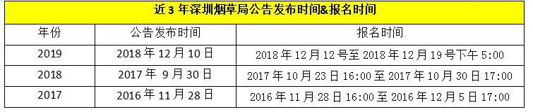 年薪10w+!中国烟草招聘30岁以下的毕业生!2020届可报!
