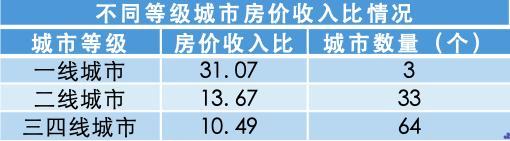 <b>哪个城市买房压力最大报告:深圳排名全国第一上海仅第五</b>