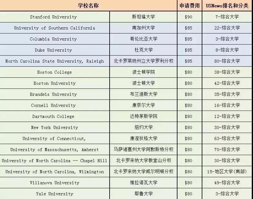除了学费贵,申请费也不便宜!这55所美国大学平均申请费77美刀!
