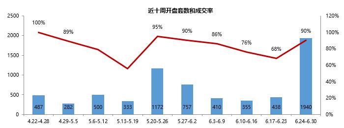 重庆楼市一周回顾:半年业绩冲刺供、销大幅上涨价格持续维稳