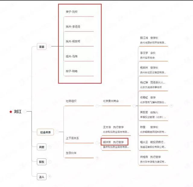 贵州燃气、和泓服务实控人刘江的代持关系网(附刘江社会关系图)