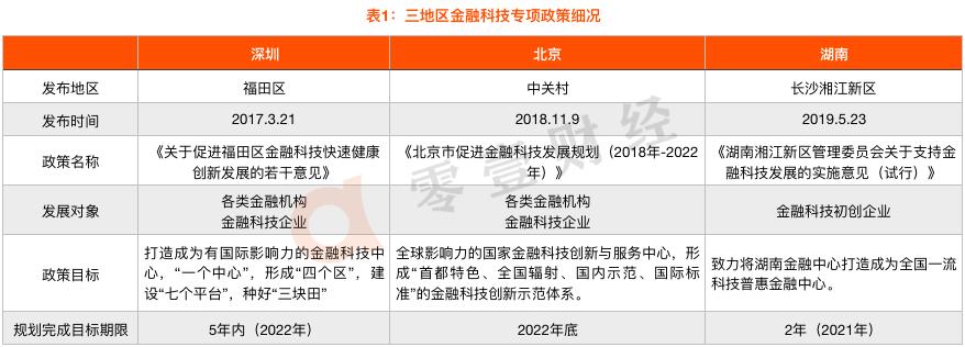 地方金融科技政策盘点:北京、深圳、湖南,哪个城市优惠更多