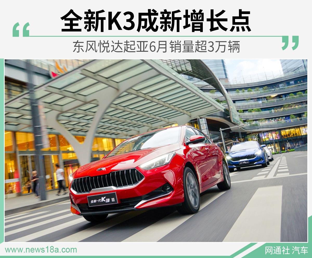 东风悦达起亚6月销量超3万辆 全新K3成新增长点
