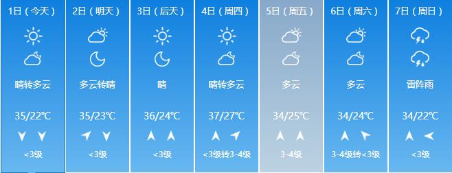 """从烧烤""""到焖蒸"""",北京炎热的一周开始了!"""