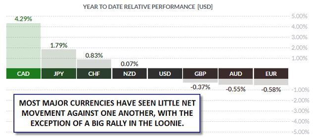 嘉盛集团:外汇市场年中概括:得益中性货币政策加元勇夺第一