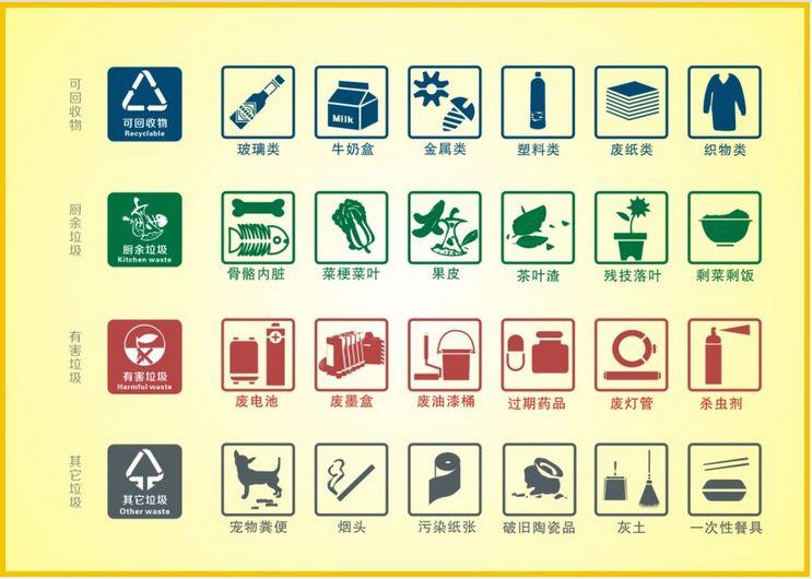 神吐槽:垃圾分类条例实施首日,上海首张垃圾分类整改通知书已送达