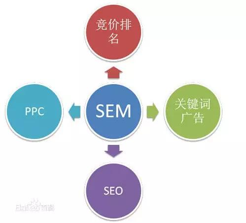 宿州seo_SEM的晋升路径是什么?薪资都在什么范围?