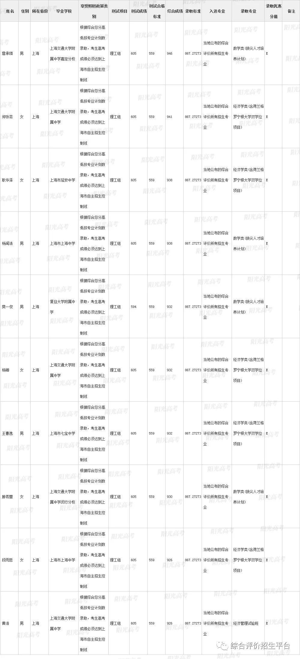 复旦、上交、浙大、同济、华东师范大学2019年上海市综合评价录取考生名单公示!