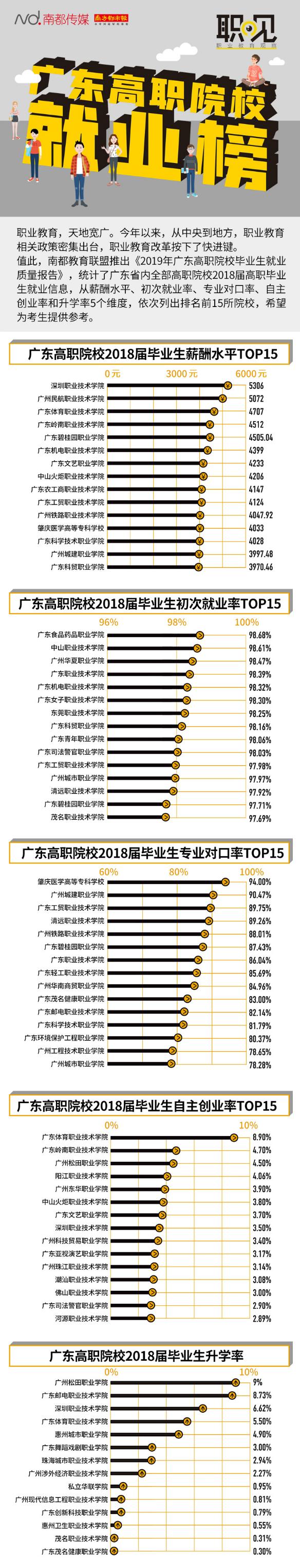 薪酬、就业率……一图读懂广东80余所高职院校毕业生就业情况