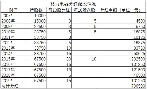 2019股票分红排行_2019年股票股息率分红最高排名