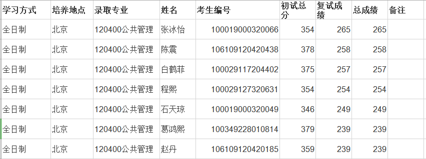2020北京师范大学公共管理学硕考研参考书、历年分数线、备考经验