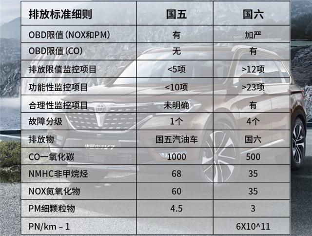 华晨中华V3升级国六排放 1.6L车型售价5.99万元